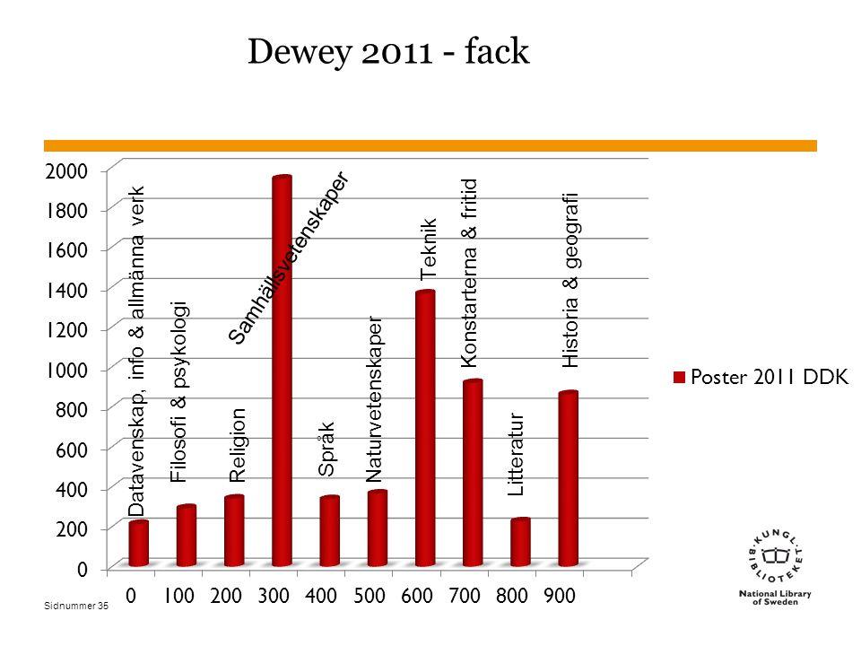 Sidnummer Dewey 2011 - fack 35 Datavenskap, info & allmänna verk Filosofi & psykologiReligion Samhällsvetenskaper