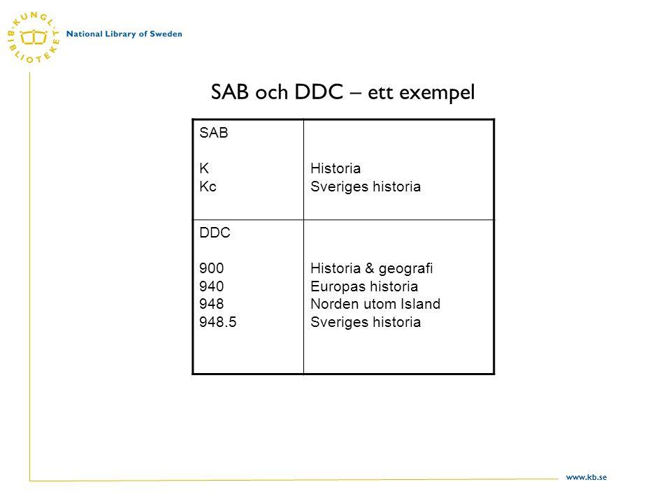 www.kb.se SAB och DDC – ett exempel SAB K Kc Historia Sveriges historia DDC 900 940 948 948.5 Historia & geografi Europas historia Norden utom Island Sveriges historia