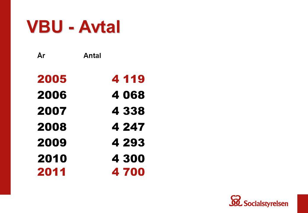 VBU - Avtal År Antal 2005 4 119 2006 4 068 2007 4 338 2008 4 247 2009 4 293 20104 300 20114 700