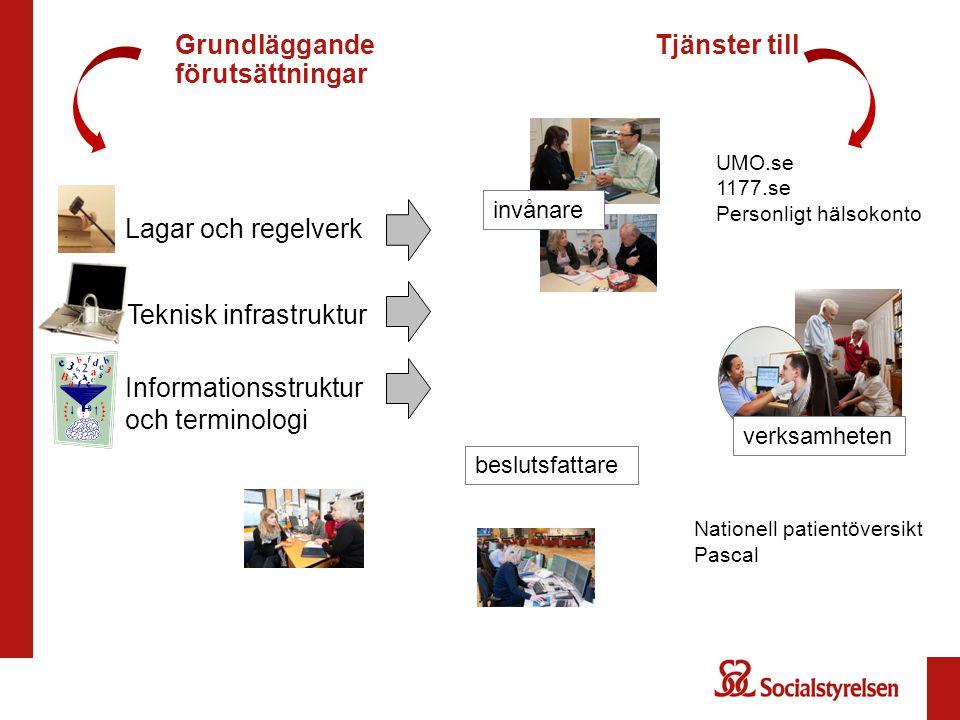 GrundläggandeTjänster till förutsättningar Lagar och regelverk Teknisk infrastruktur Informationsstruktur och terminologi invånare verksamheten beslut