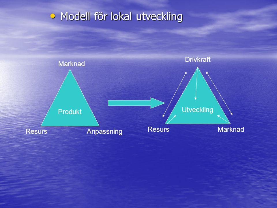 Modell för lokal utveckling Modell för lokal utveckling Produkt Utveckling Marknad AnpassningResurs Marknad Drivkraft