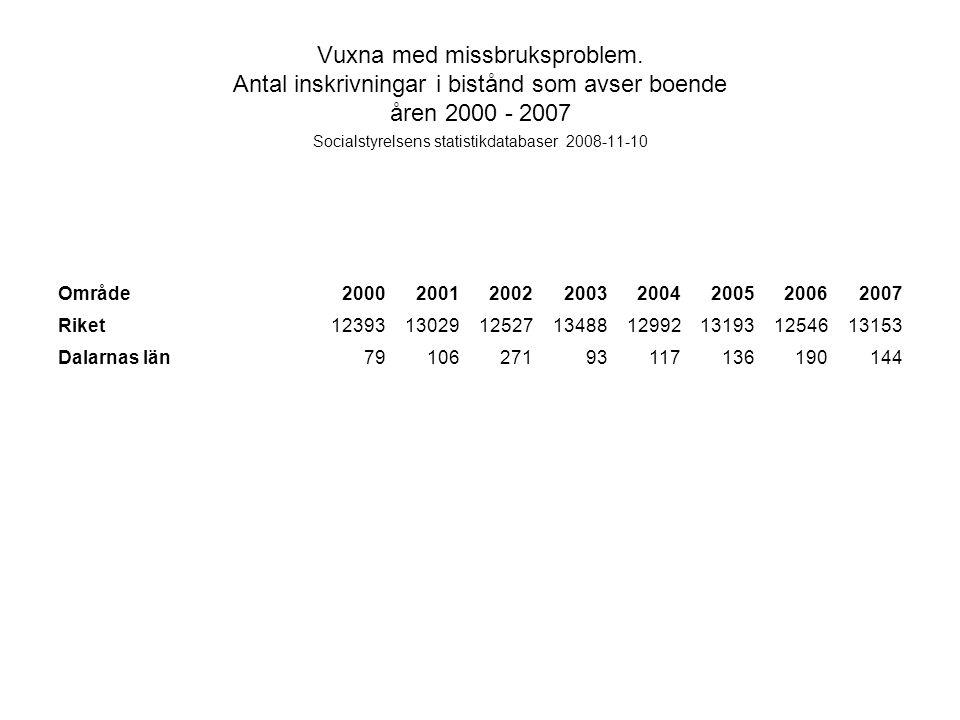 Vuxna med missbruksproblem. Antal inskrivningar i bistånd som avser boende åren 2000 - 2007 Socialstyrelsens statistikdatabaser 2008-11-10 Område20002