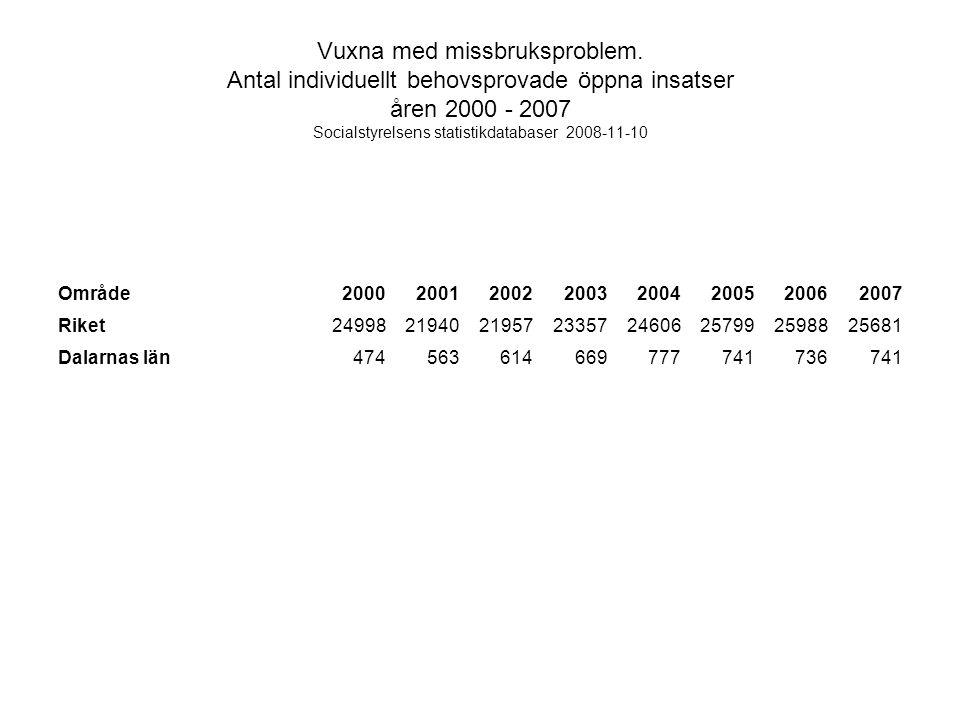 Vuxna med missbruksproblem. Antal individuellt behovsprovade öppna insatser åren 2000 - 2007 Socialstyrelsens statistikdatabaser 2008-11-10 Område2000