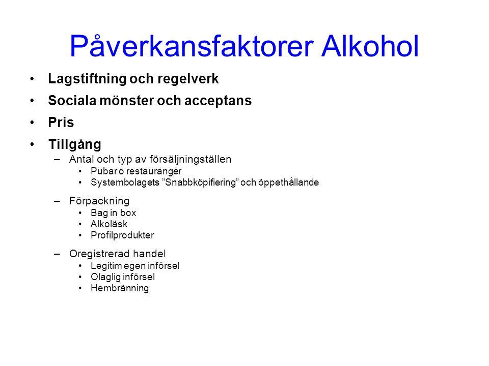 Påverkansfaktorer Alkohol Lagstiftning och regelverk Sociala mönster och acceptans Pris Tillgång –Antal och typ av försäljningställen Pubar o restaura