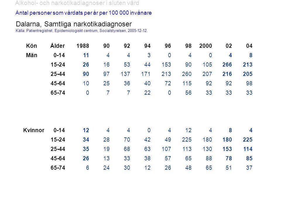 Alkohol- och narkotikadiagnoser i sluten vård Antal personer som vårdats per år per 100 000 invånare Dalarna, Samtliga narkotikadiagnoser Källa: Patientregistret, Epidemiologiskt centrum, Socialstyrelsen, 2005-12-12.