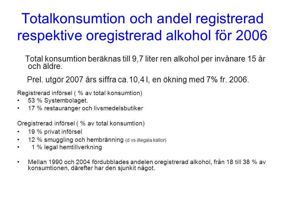 Totalkonsumtion och andel registrerad respektive oregistrerad alkohol för 2006 Total konsumtion beräknas till 9,7 liter ren alkohol per invånare 15 år och äldre.