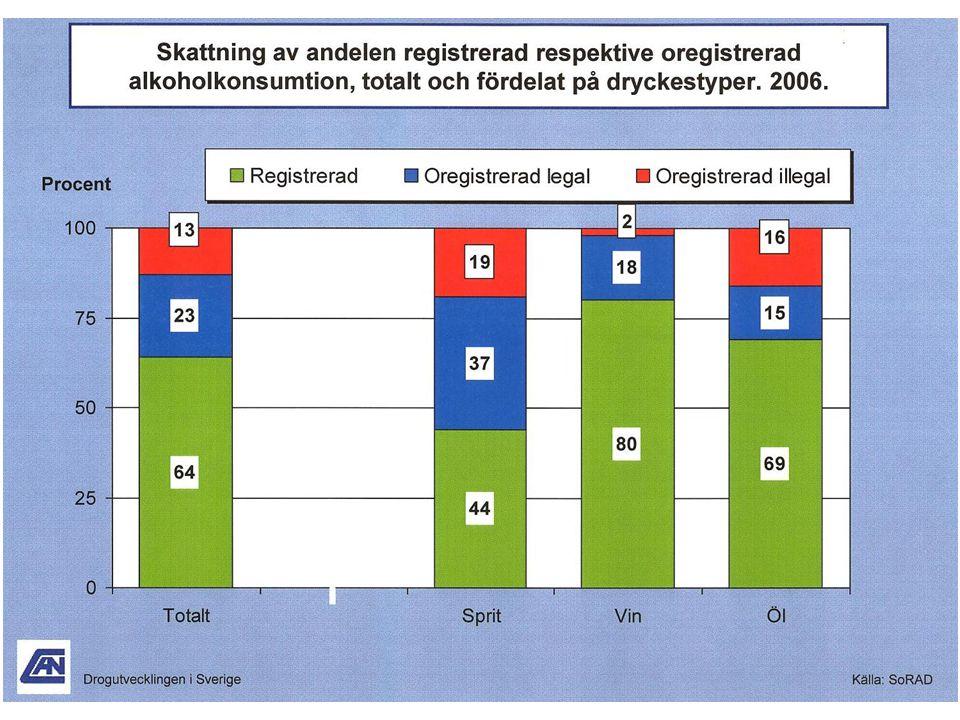 Systembolagets statistik - Hur ser utvecklingen ut i Sverige och i Dalarna över tid?