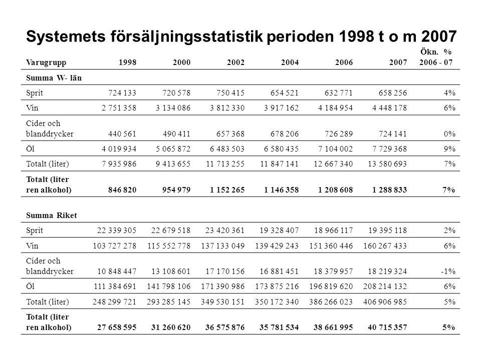 Systemets försäljningsstatistik perioden 1998 t o m 2007 Varugrupp199820002002200420062007 Ökn. % 2006 - 07 Summa W- län Sprit724 133720 578750 415654