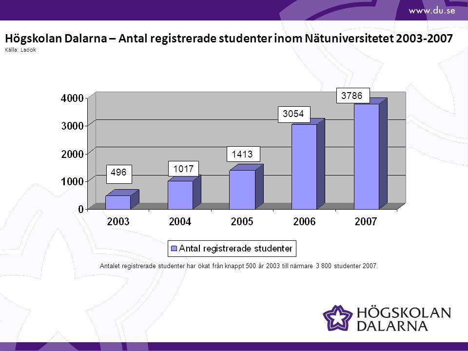 1017 1413 496 3054 3786 Högskolan Dalarna – Antal registrerade studenter inom Nätuniversitetet 2003-2007 Källa: Ladok Antalet registrerade studenter h