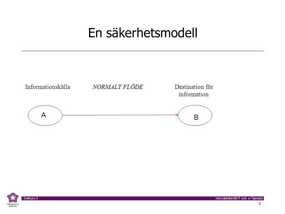 Introduktion till IT och e-Tjänster Delkurs 3 8 En säkerhetsmodell NORMALT FLÖDE Informationskälla NORMALT FLÖDE Destination för information A B