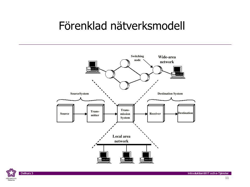 Introduktion till IT och e-Tjänster Delkurs 3 11 Förenklad nätverksmodell