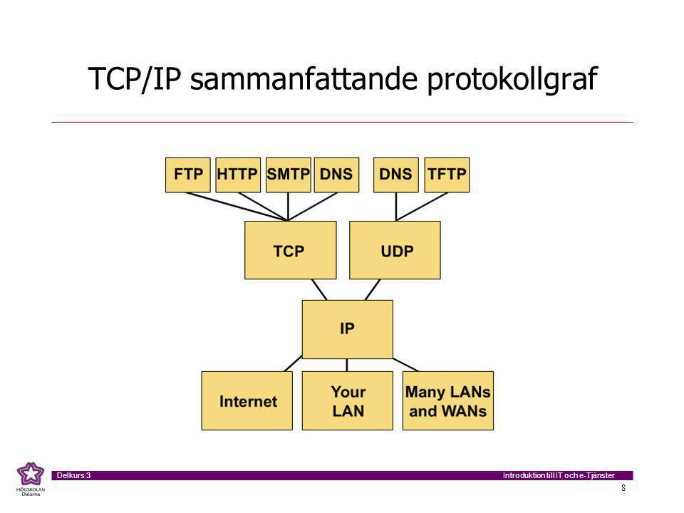 Introduktion till IT och e-Tjänster Delkurs 3 8 TCP/IP sammanfattande protokollgraf