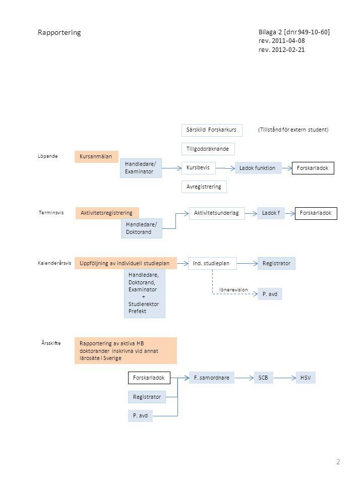 Kursbevis Registrator Löpande Kursanmälan Handledare/ Examinator Ladok funktion Forskarladok Terminsvis Aktivitetsregistrering Handledare/ Doktorand A