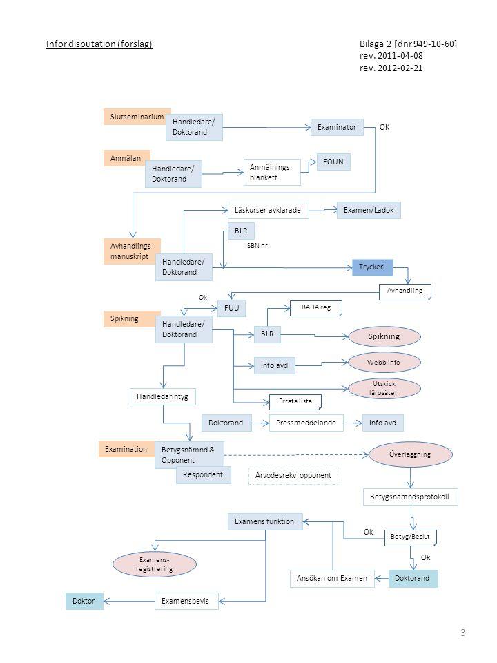 3 Slutseminarium Inför disputation (förslag) Avhandlings manuskript Handledare/ Doktorand Handledare/ Doktorand Handledarintyg Tryckeri FOUN Examinati