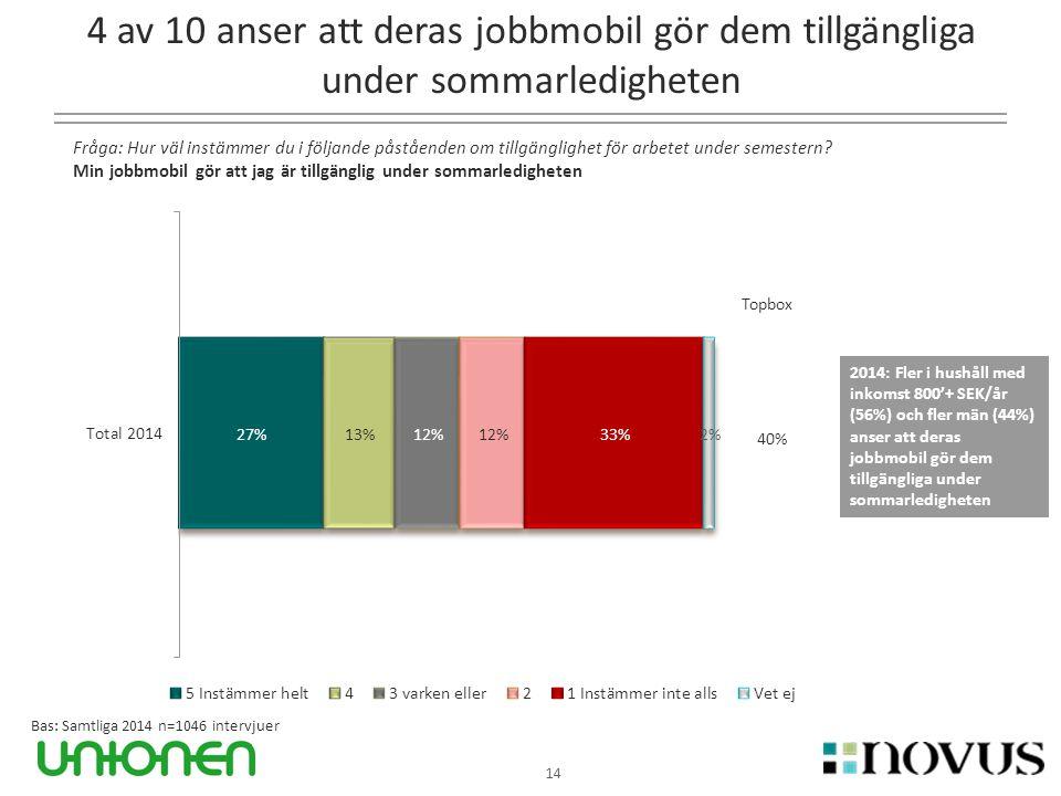 4 av 10 anser att deras jobbmobil gör dem tillgängliga under sommarledigheten 14 Fråga: Hur väl instämmer du i följande påståenden om tillgänglighet f