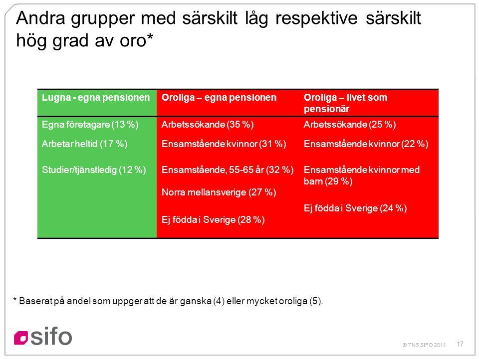 17 © TNS SIFO 2011 Andra grupper med särskilt låg respektive särskilt hög grad av oro* * Baserat på andel som uppger att de är ganska (4) eller mycket