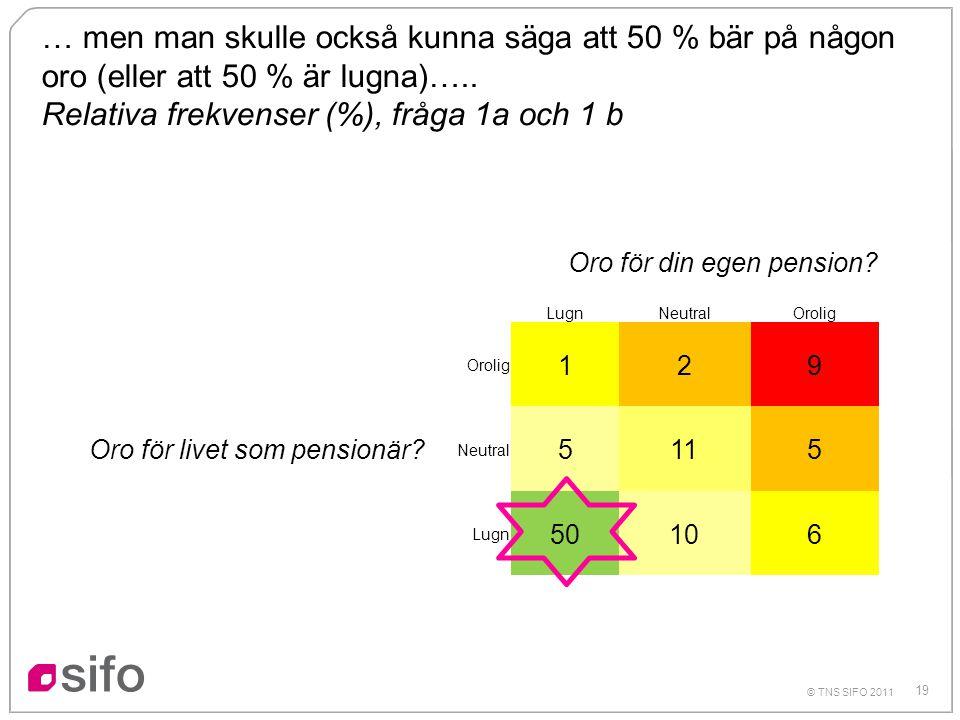 19 © TNS SIFO 2011 Oro för din egen pension? LugnNeutralOrolig Oro för livet som pensionär? Orolig 129 Neutral 5115 Lugn 50106 … men man skulle också