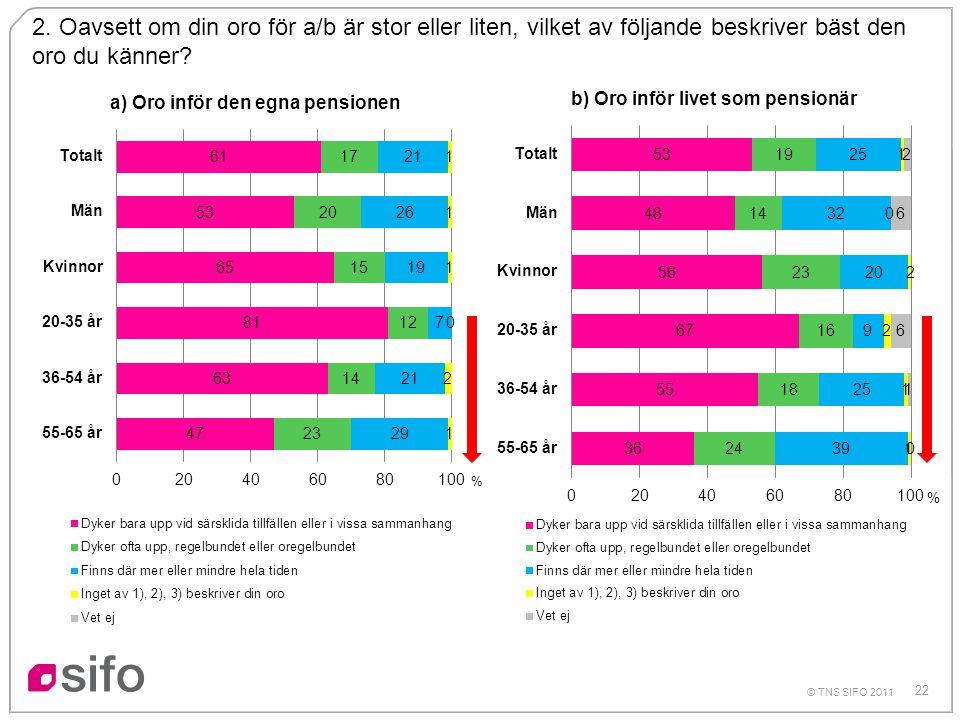 22 © TNS SIFO 2011 2. Oavsett om din oro för a/b är stor eller liten, vilket av följande beskriver bäst den oro du känner? %