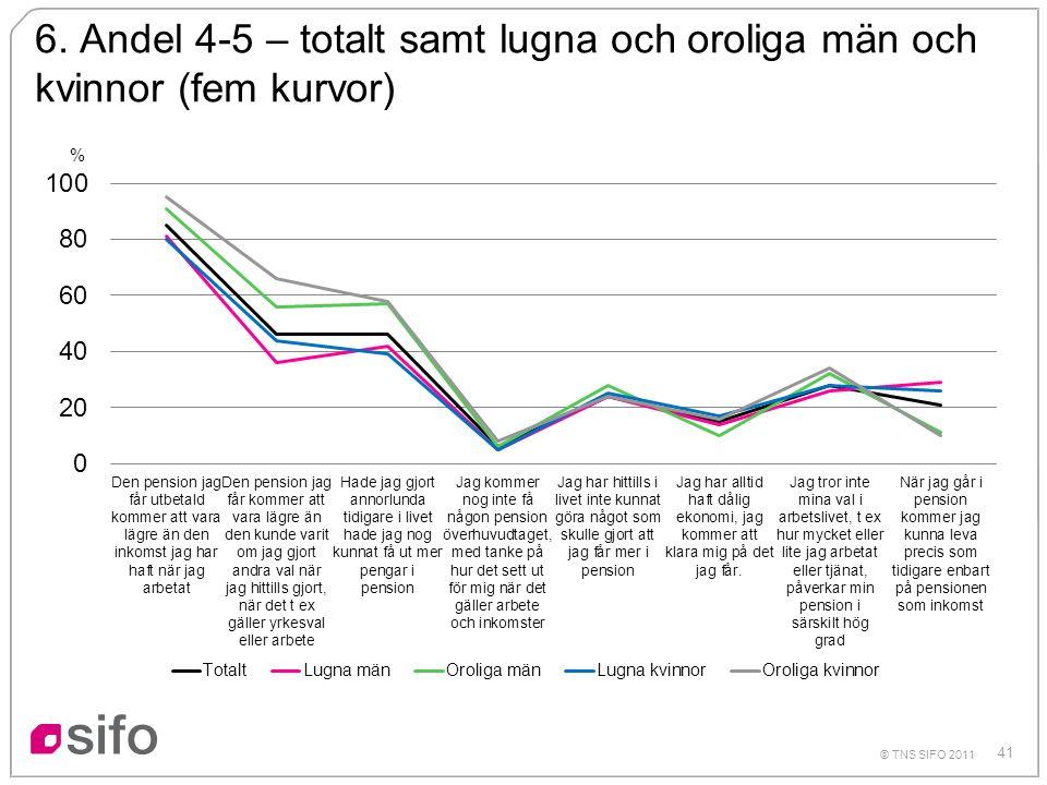 41 © TNS SIFO 2011 6. Andel 4-5 – totalt samt lugna och oroliga män och kvinnor (fem kurvor) %