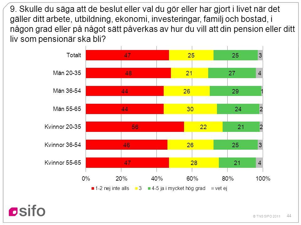 44 © TNS SIFO 2011 9. Skulle du säga att de beslut eller val du gör eller har gjort i livet när det gäller ditt arbete, utbildning, ekonomi, investeri