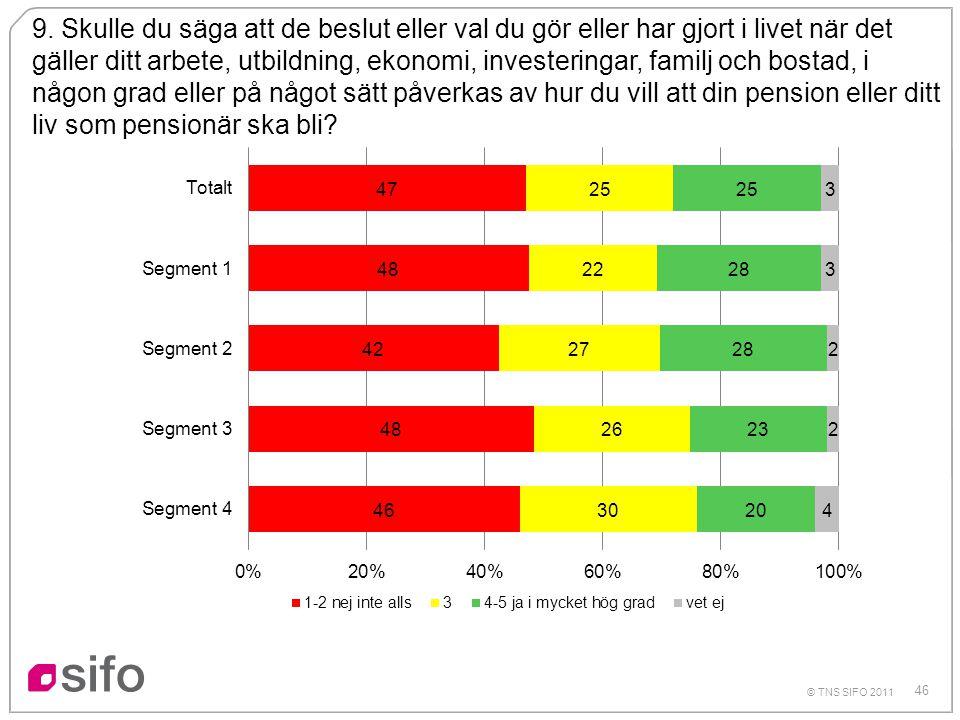 46 © TNS SIFO 2011 9. Skulle du säga att de beslut eller val du gör eller har gjort i livet när det gäller ditt arbete, utbildning, ekonomi, investeri