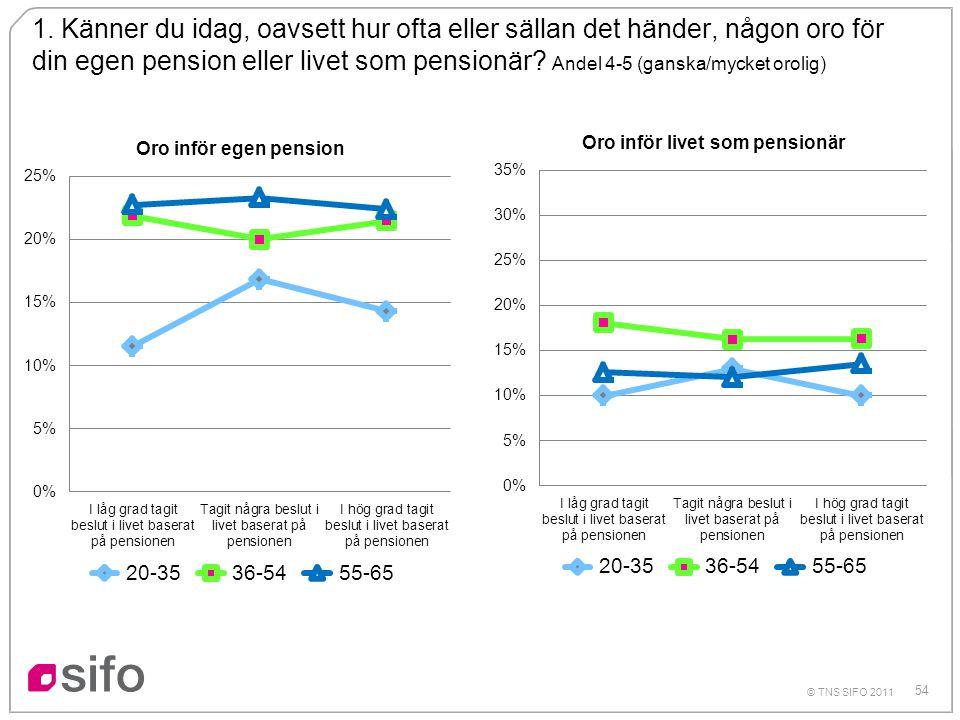 54 © TNS SIFO 2011 1. Känner du idag, oavsett hur ofta eller sällan det händer, någon oro för din egen pension eller livet som pensionär? Andel 4-5 (g