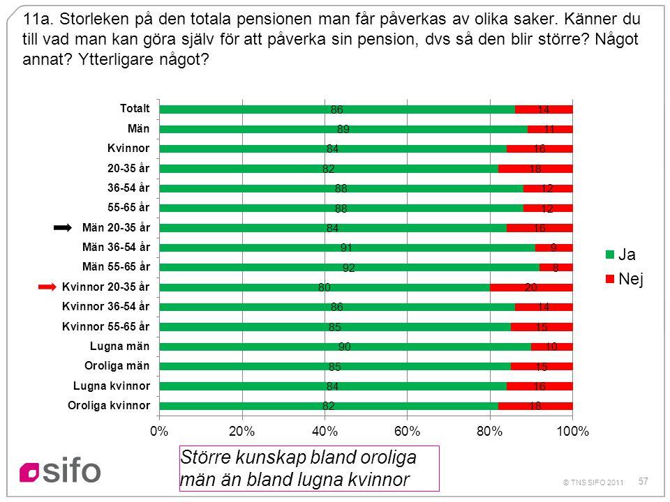 57 © TNS SIFO 2011 11a. Storleken på den totala pensionen man får påverkas av olika saker. Känner du till vad man kan göra själv för att påverka sin p