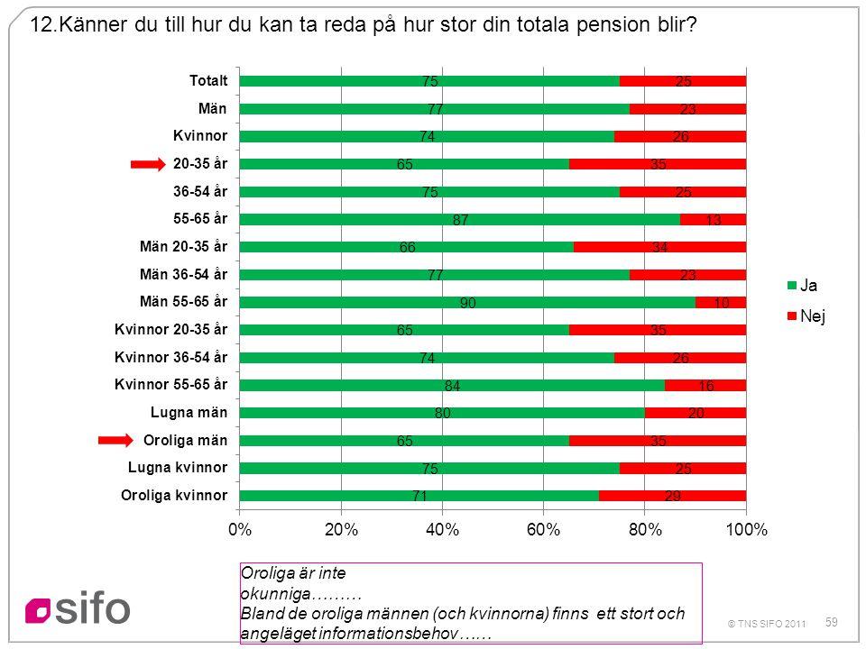 59 © TNS SIFO 2011 12.Känner du till hur du kan ta reda på hur stor din totala pension blir? Oroliga är inte okunniga……… Bland de oroliga männen (och