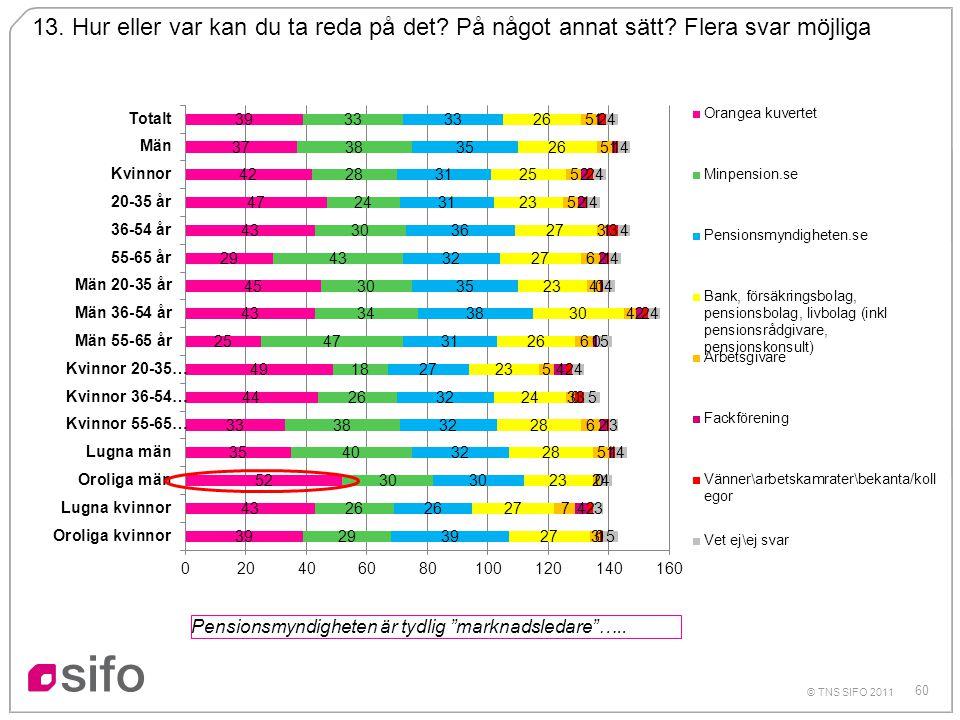 """60 © TNS SIFO 2011 13. Hur eller var kan du ta reda på det? På något annat sätt? Flera svar möjliga Pensionsmyndigheten är tydlig """"marknadsledare""""….."""