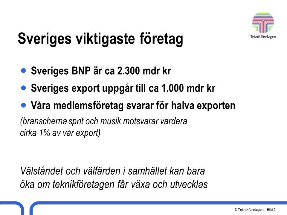 © Teknikföretagen Bild 2 Sveriges viktigaste företag Sveriges BNP är ca 2.300 mdr kr Sveriges export uppgår till ca 1.000 mdr kr Våra medlemsföretag s