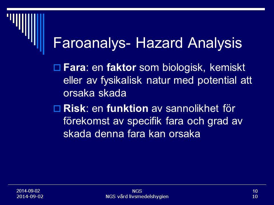 NGS10 2014-09-02 NGS vård livsmedelshygien10 Faroanalys- Hazard Analysis  Fara: en faktor som biologisk, kemiskt eller av fysikalisk natur med potent