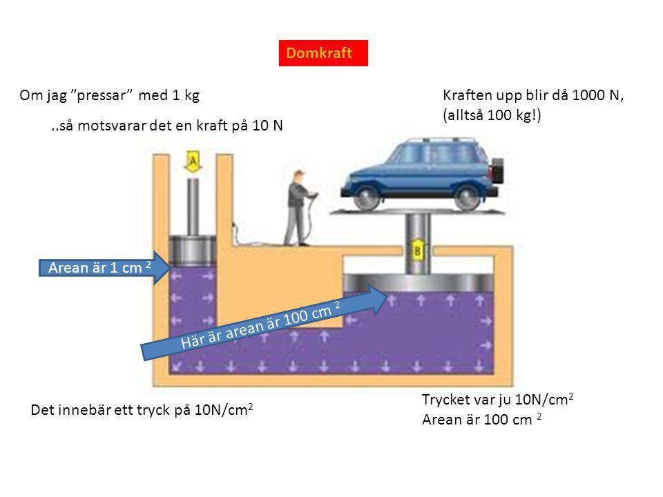 """Domkraft Om jag """"pressar"""" med 1 kg..så motsvarar det en kraft på 10 N Arean är 1 cm 2 Det innebär ett tryck på 10N/cm 2 Här är arean är 100 cm 2 Tryck"""