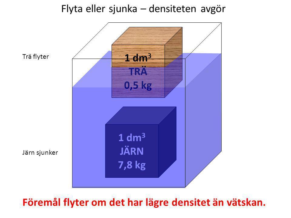 Flyta eller sjunka – densiteten avgör Föremål flyter om det har lägre densitet än vätskan. 1 dm 3 TRÄ 0,5 kg 1 dm 3 JÄRN 7,8 kg Trä flyter Järn sjunke