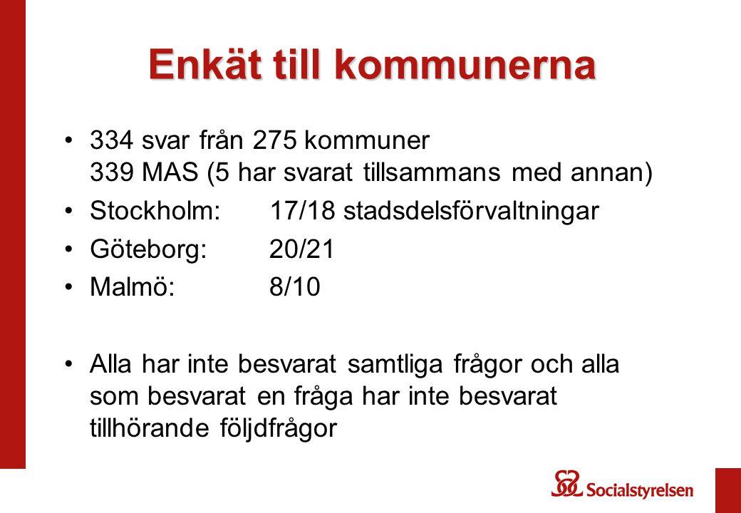 Enkät till kommunerna 334 svar från 275 kommuner 339 MAS (5 har svarat tillsammans med annan) Stockholm:17/18 stadsdelsförvaltningar Göteborg:20/21 Ma