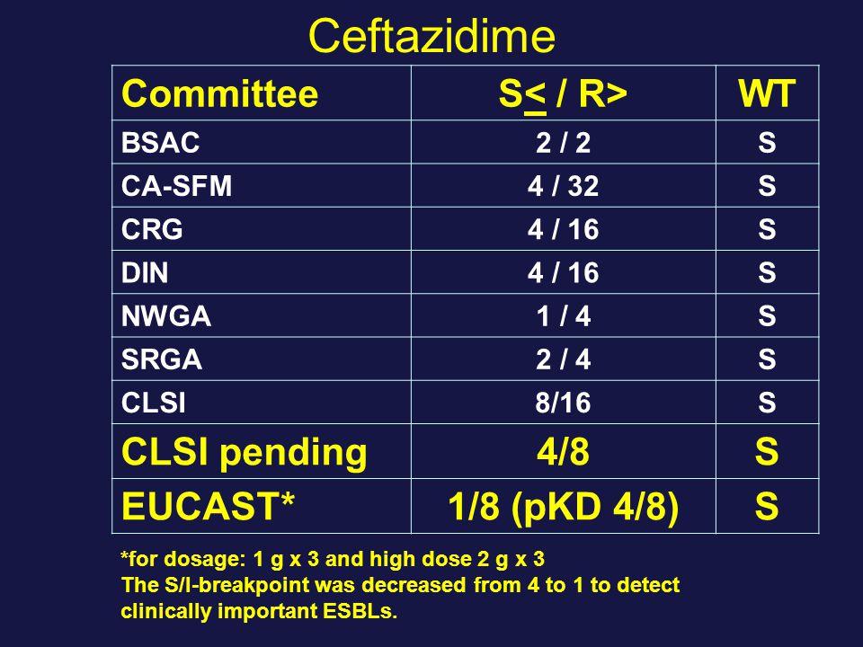 Ceftazidime CommitteeS WT BSAC2 / 2S CA-SFM4 / 32S CRG4 / 16S DIN4 / 16S NWGA1 / 4S SRGA2 / 4S CLSI8/16S CLSI pending4/8S EUCAST*1/8 (pKD 4/8)S *for d