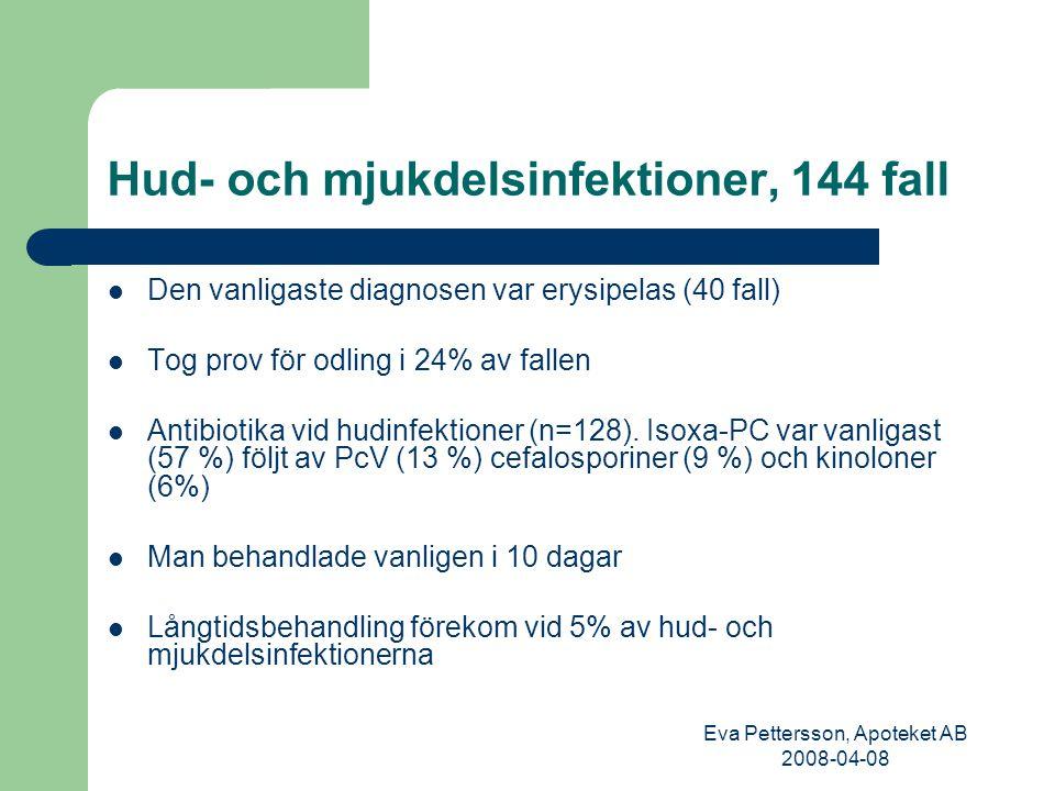 Eva Pettersson, Apoteket AB 2008-04-08 Hud- och mjukdelsinfektioner, 144 fall Den vanligaste diagnosen var erysipelas (40 fall) Tog prov för odling i 24% av fallen Antibiotika vid hudinfektioner (n=128).
