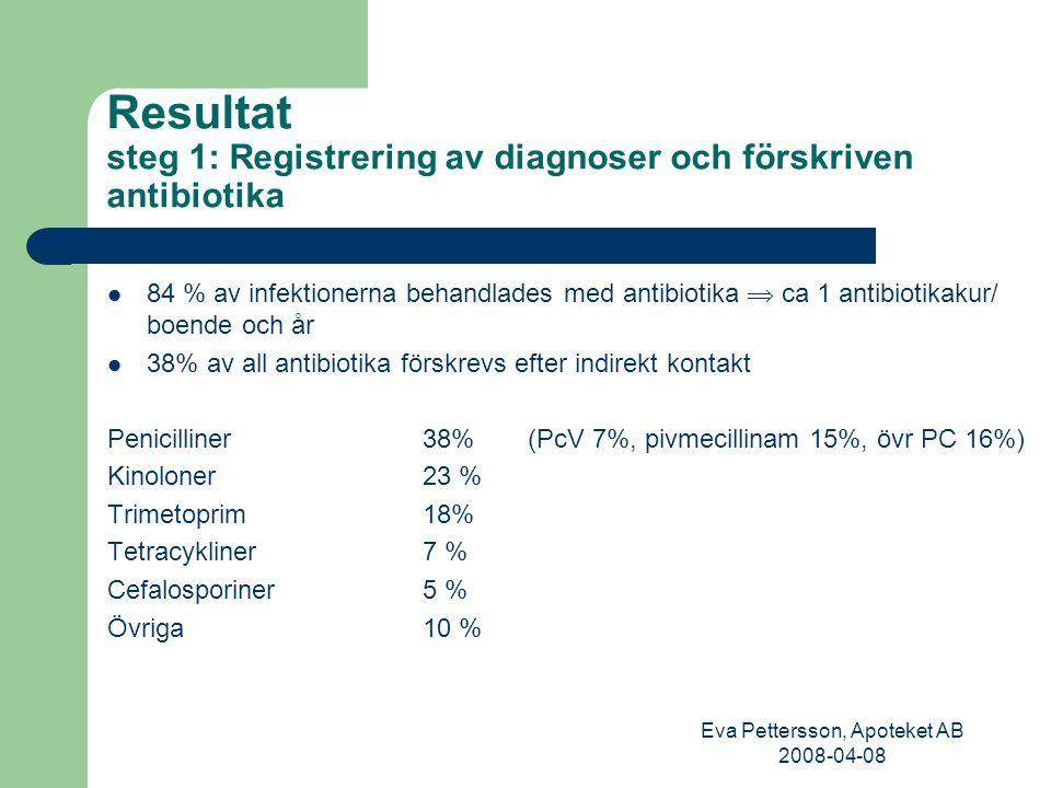 Eva Pettersson, Apoteket AB 2008-04-08 Resultat steg 1: Registrering av diagnoser och förskriven antibiotika 84 % av infektionerna behandlades med antibiotika  ca 1 antibiotikakur/ boende och år 38% av all antibiotika förskrevs efter indirekt kontakt Penicilliner38% (PcV 7%, pivmecillinam 15%, övr PC 16%) Kinoloner23 % Trimetoprim18% Tetracykliner7 % Cefalosporiner 5 % Övriga10 %