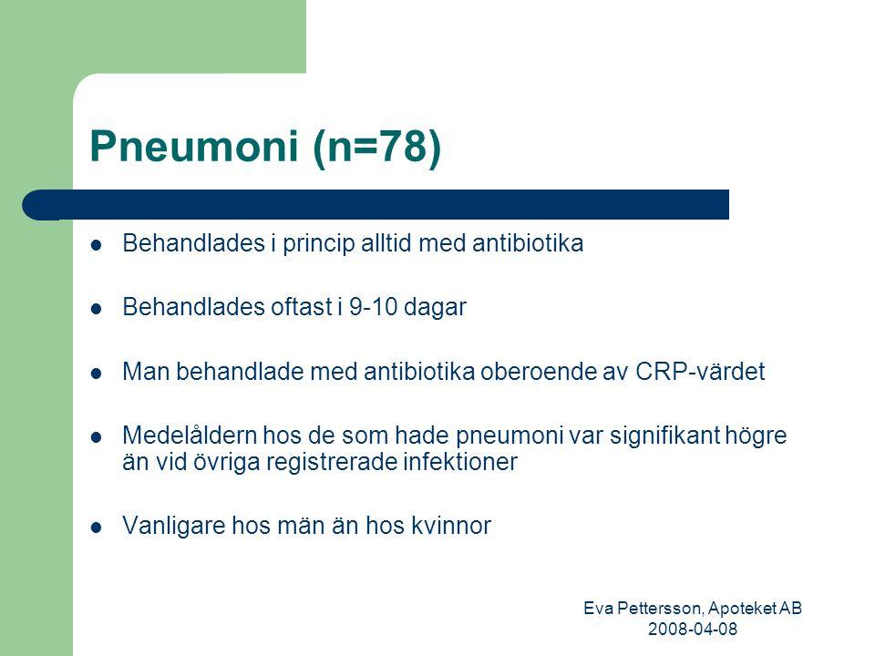 Eva Pettersson, Apoteket AB 2008-04-08 Pneumoni (n=78) Behandlades i princip alltid med antibiotika Behandlades oftast i 9-10 dagar Man behandlade med
