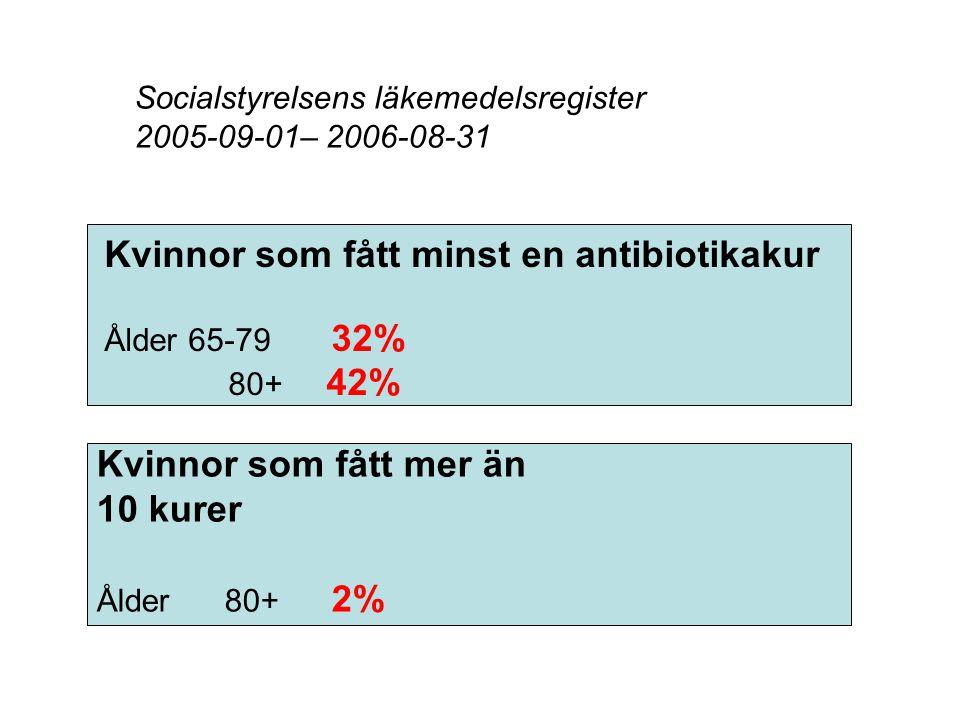 Antibiotikarecept i öppen vård Sverige 1987-2006 Källa: Apoteket AB och Socialstyrelsen