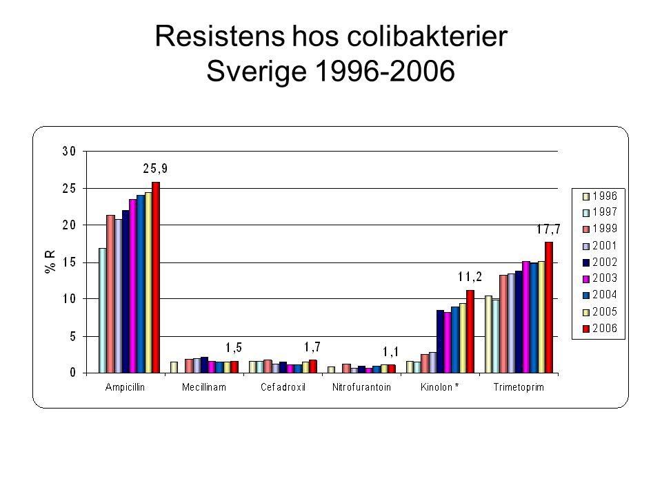 Trots en minskad antibiotikaanvändning ökar resistensutvecklingen 1.