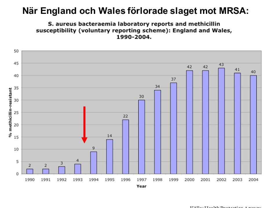 Antal dödsbevis i England som anger MRSA som dödsorsak