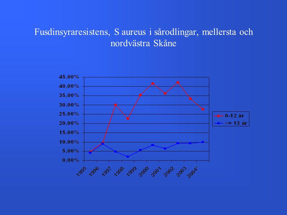 Fusdinsyraresistens, S aureus i sårodlingar, mellersta och nordvästra Skåne