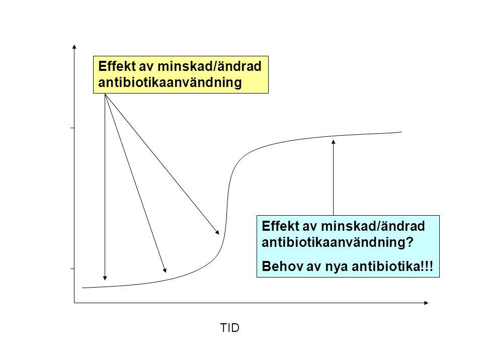 Antibiotika- resistens Forskning/utveckling av nya antibiotika Ohållbar situation: