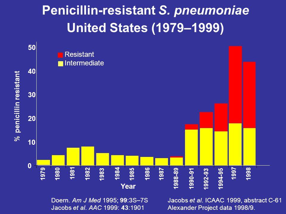 Andel pneumokocker med nedsatt känslighet för penicillin, invasiva isolat, EARSS, 2003