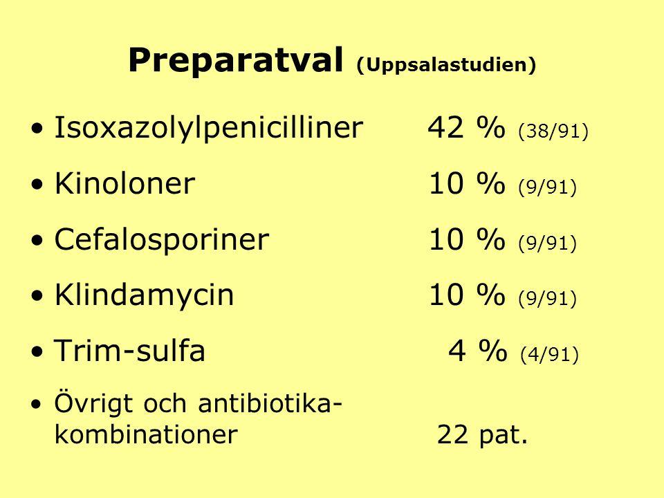 Preparatval (Uppsalastudien) Isoxazolylpenicilliner42 % (38/91) Kinoloner10 % (9/91) Cefalosporiner10 % (9/91) Klindamycin10 % (9/91) Trim-sulfa 4 % (