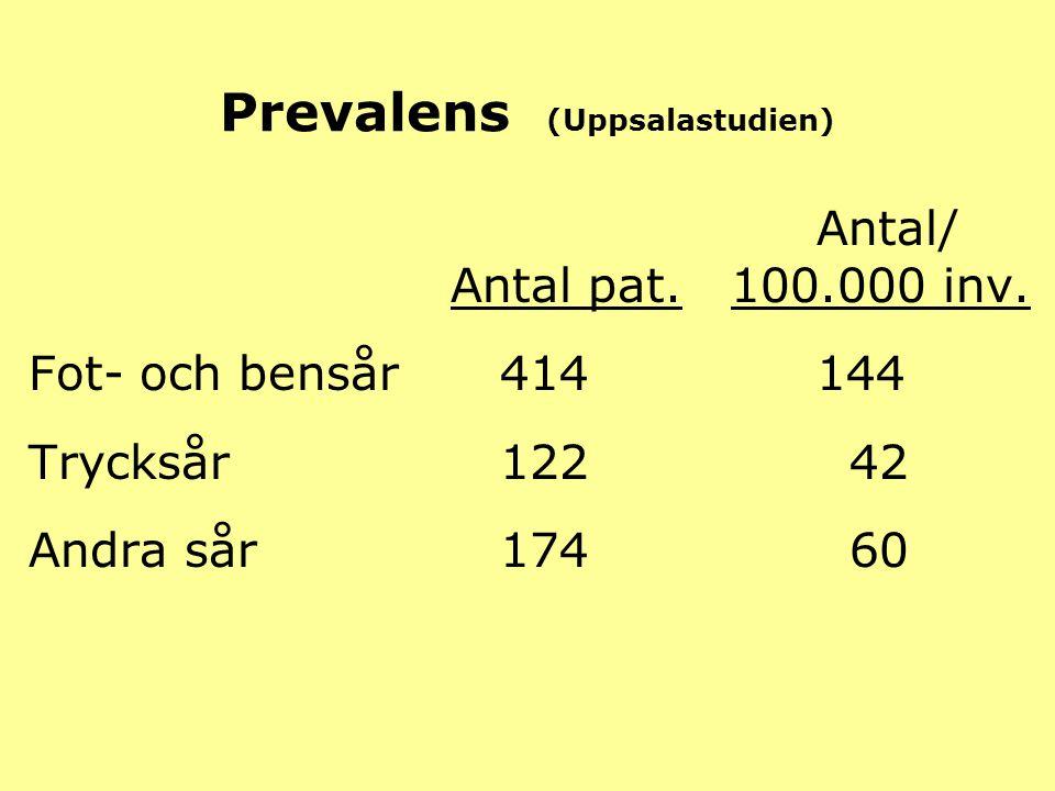 Prevalens (Uppsalastudien) Antal/ Antal pat. 100.000 inv. Fot- och bensår 414 144 Trycksår 122 42 Andra sår 174 60