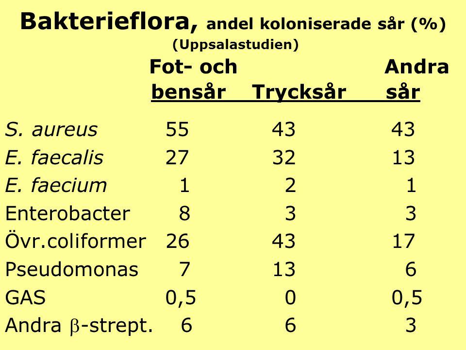 Bakterieflora, andel koloniserade sår (%) (Uppsalastudien) Fot- och Andra bensår Trycksår sår S. aureus 55 43 43 E. faecalis 27 32 13 E. faecium 12 1