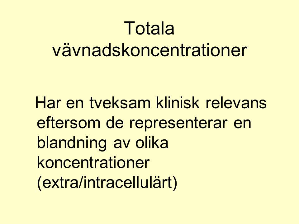 Totala vävnadskoncentrationer Har en tveksam klinisk relevans eftersom de representerar en blandning av olika koncentrationer (extra/intracellulärt)