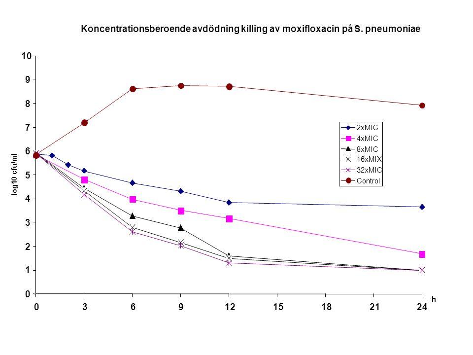 Koncentrationsberoende avdödning killing av moxifloxacin på S. pneumoniae 0 1 2 3 4 5 6 7 8 9 10 03691215182124 h log10 cfu/ml 2xMIC 4xMIC 8xMIC 16xMI