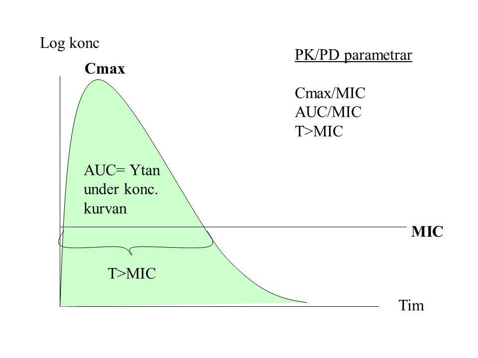 Log konc Tim MIC Cmax T>MIC AUC= Ytan under konc. kurvan PK/PD parametrar Cmax/MIC AUC/MIC T>MIC